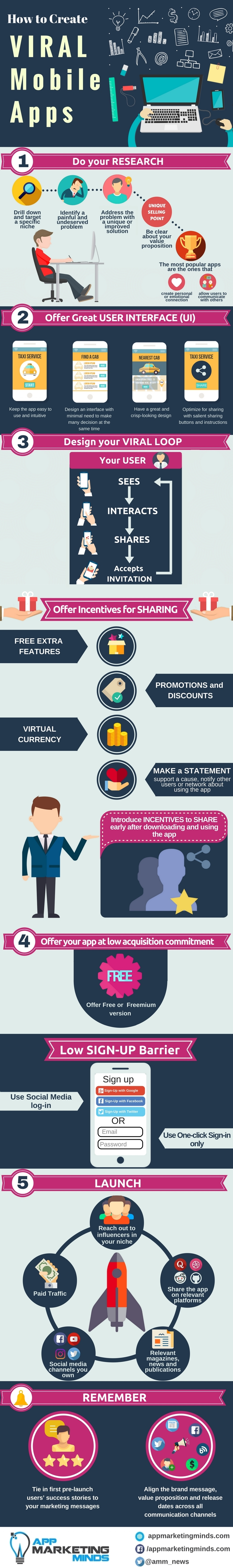 revised_infographic_how_to_create_viral_mobile_apps