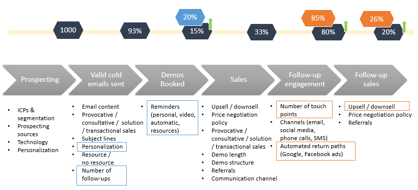 saas b2b sales process improvement