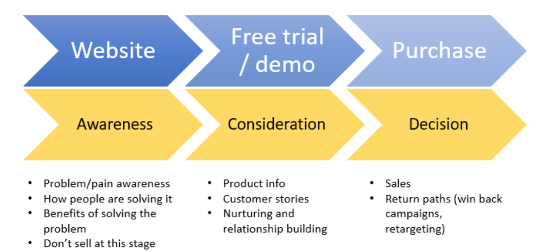 saas customer journey mapping