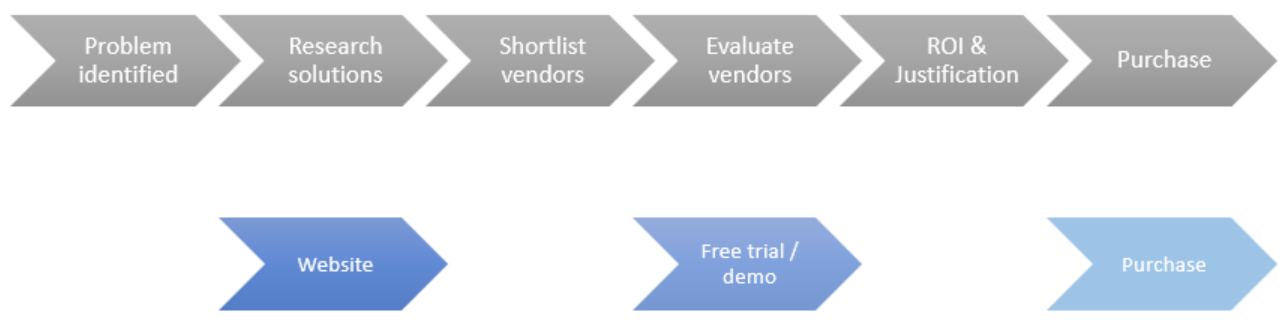 saas marketing process