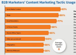 B2B Marketing SaaS Marketing Strategy App Marketing Minds