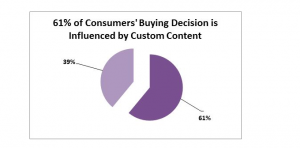 content marketing consumer stats App Marketing Minds